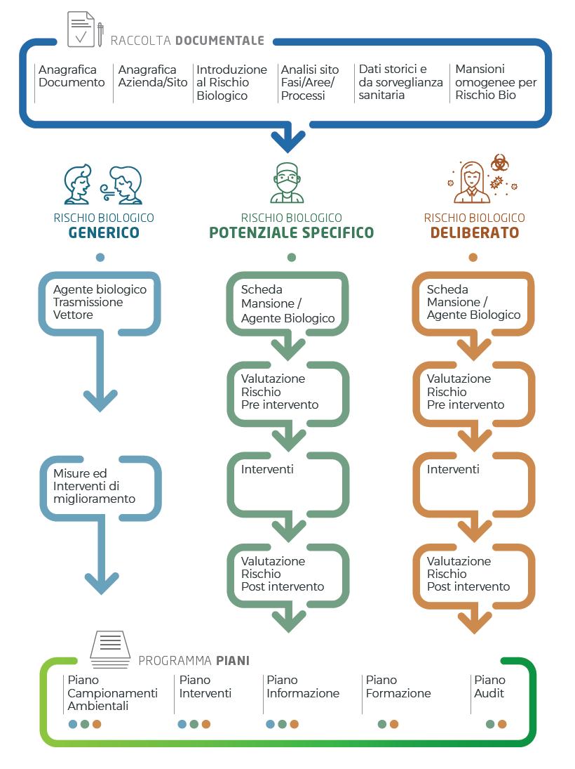 Prevenzione rischio biologico Bio Aware